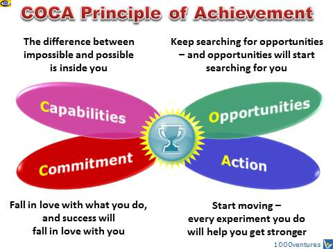 ACHIEVEMENT Technology, How To Achieve Success: COCA Principle of Achievement - Synergy of Capabilities, Opportunities, Commitment, Action