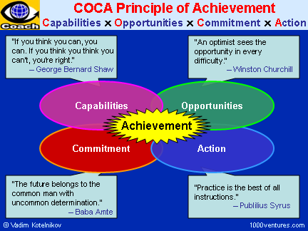 SYNERGY: COCA Principle of Achievement - Synergy of Capabilities, Opportunities, Commitment, Action