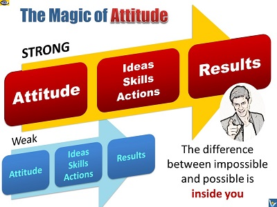 change my attitude essay How to change your attitude at work your attitude at work plays an important role in your productivity and job performance a.
