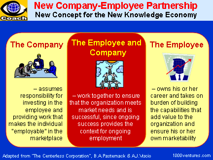 Managing Knowledge Workers: NEW COMPANY-EMPLOYEE PARTNERSHIP