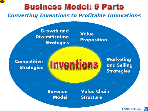 """pve model of business valuation Or """"pve"""") and of the group, being the company and its controlled entities,   the residual value, the useful life and the depreciation method."""