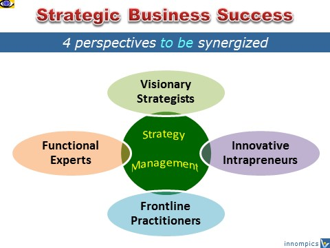 How To Achieve Strategic Business Success, 4 perspectives