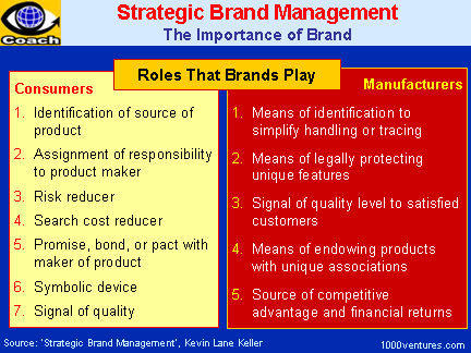 Strategic Brand Management, The Importance of Brand