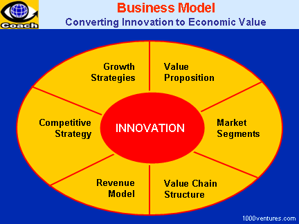 BUSINESS MODEL: Converting Innovation To Economic Value