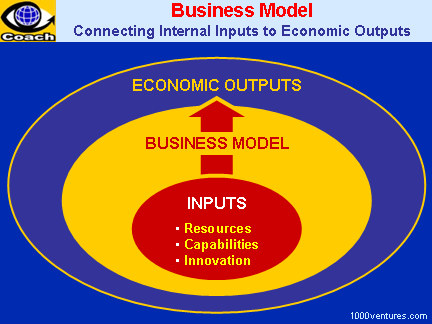 diagram the four components of the e business model To transform analysis model into four levels of design detail:  components design begins with the  2010 international conference on e-business, management and.