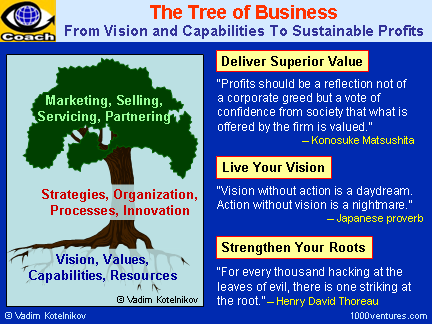 The Tree of Business Success