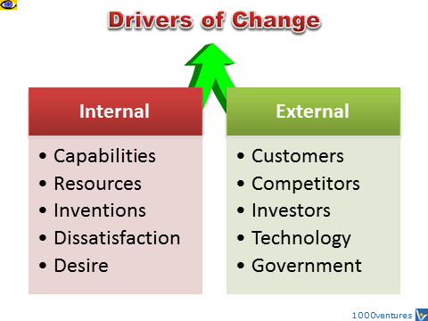 Change Drivers - internal and external: capabilities, resources, inventions, customers, competitors, government