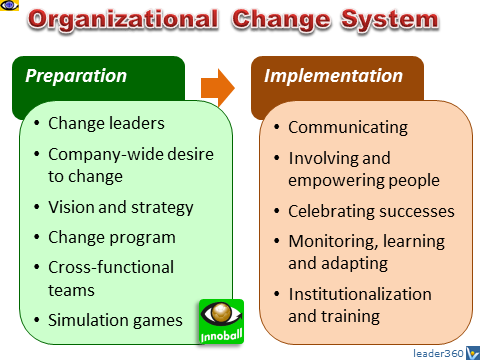 leading change in an organisation Styles of leadership and the process of implementing organizational change   necessity of change for the organization the presentation of phases and possible .