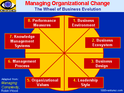 managing change in complex environment Lynda gratton is professor of management practice at the london business school where she teaches an elective on the future of work and directs an executive program on human resource strategy.