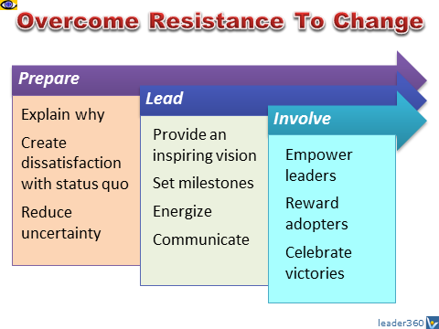 overcoming resistance to change Every company runs into resistance that can slow down, or even rail, a new lean six sigma initiative that is why part of every executive's repertoire needs to be the knowledge, skills and tools to minimize the occurrence and impact of resistance.