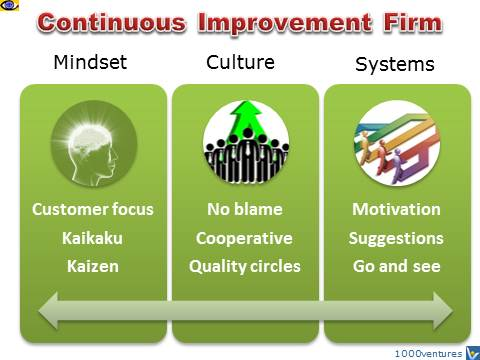 Continuous Imprrovement Firm (CIF): Mindset, Culture, Systems