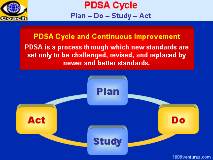 PDSA Cycle (Plan - Do - Study, Act), PDCA Cycle (Plan - Do - Control - Act)