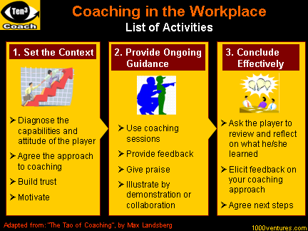 COACHING in the WORKPLACE: List of Activities