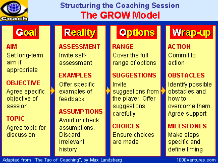 Grow model goal reality obstacles wrap up for Grow coaching template