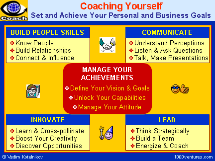 COACHING YOURSELF - SELF-COACHING: Managing Achievements, Effective Communication, Effectove Leadership, Entrepreneurial Creativity, Building People Skills