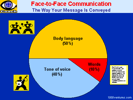 Effective Face-To-Face Communication: The Way a Message is Conveyed - Words, Body Language, Tone of Voice