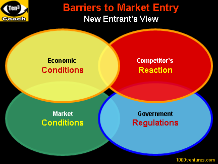 BARIERS TO ENTRY - a Source of Sustainable Competitive Advantage