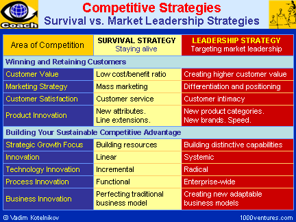 COMPETITIVE STRATEGIES: Survival vs. Market Leadership Strategies