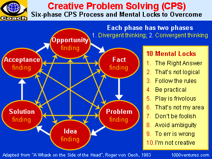creative problem solving skills Creative problem solving this site is for practitioners, new and experienced, of the creative problem solving (cps) process and tools what is creative problem solving cps is a form of deliberate creativity: a structured process for solving problems or finding opportunities, used when you want to go beyond conventional thinking and arrive at creative (novel and useful) solutions.