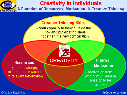 Creativity Secrets: HOW TO BE CREATIVE. How To Get Inspired and Be ...