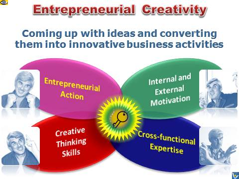 Entrepreneurial Creativity, Creative Entreoreneur. Definition of Entrepreneurial Creativity Emfographics: by Vadim Kotelnikov