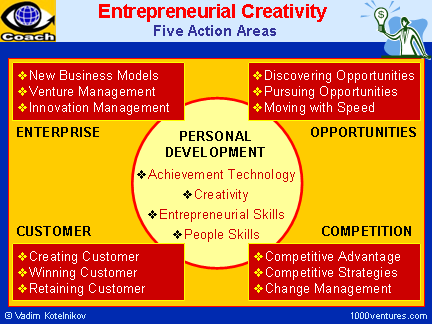 ENTREPRENEURIAL CREATIVITY - Coming Up With Ideas and Converting ...