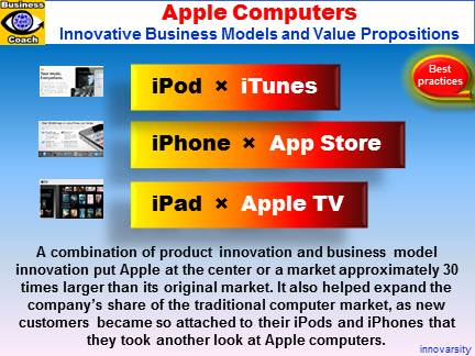 Apple Computers New Business Models, Value Innovation