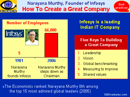 objectives of infosys View notes - working capital management of infosys limited-a case study from acc 1 at prafulla chandra college chapter-1 objective of the study.