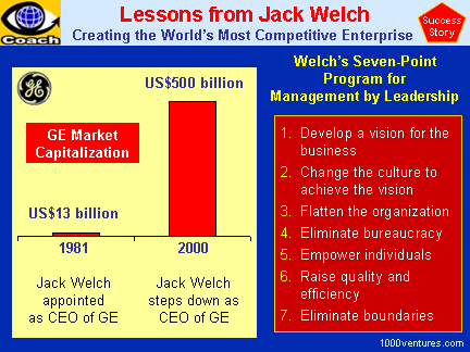 JACK WELCH - Making GE the Most Competitive Enterprise  - Achievements and 7-Point Program for Management by Leadership