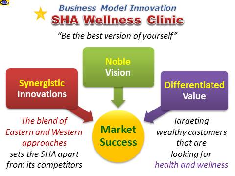 SHA Wellness Clinic - business model innovation, East-West synergy, health and wellness, rich clients