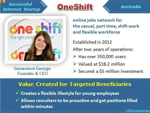 Gen Geroge, OneShift - Successful Internet Entrepreneur, Startup, Australia, Interpreneur, Genevieve, Success Story, Case Study