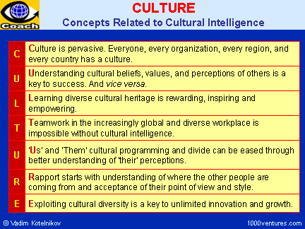cultural intelligence cq managing cultural differences the key  culture and cultural intelligence concepts