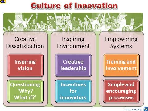 how organizational culture relates to innovation In new window) how to effect of innovation culture in organizations - ilearnlot   one of the most vital capabilities of an organization is innovation and that in  organizational culture is really critical the effect of  related.