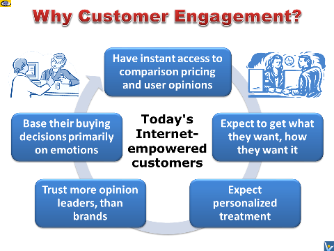 Why Customer Engagement: 5 Key Reasons