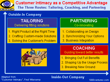 Customer Intimacy: Customer Partnership, Coaching Customers, Tailoring