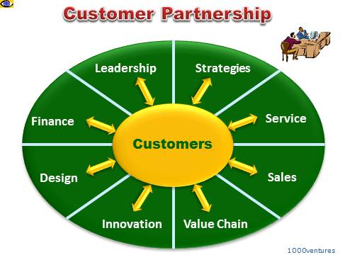 Customer Parntership