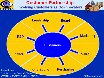 CUSTOMER PARTNERSHIP - Involving Customer as Co-innovators