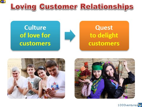 Loving Customer Relationships, Vadim Kotelnikov