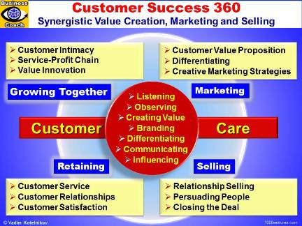Customer Success 360: Creating Customer Value, Marketing,  Selling, Retaining Customer, Customer Partnership, Customer Intimacy