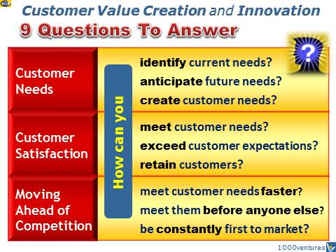building customer value question and answer The interview guys show you how to prepare for a situational interview includes great sample answers as well as the common mistakes you should avoid.