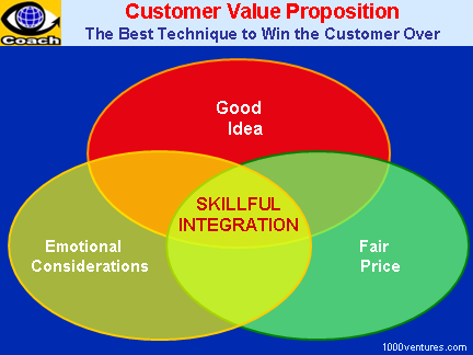 Custromer Value Proposition: Good Idea + Emotional Considerations + Fair Price