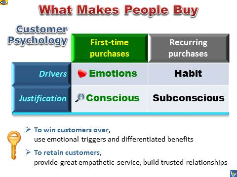 What Makes People Buy, Why Customers Buy - Drivers Conscious and Subconscious, EMotions