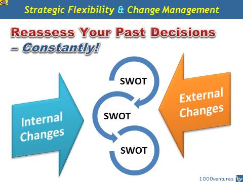 Reassess Past Decisions - Change Management, Learning SWOT Questions