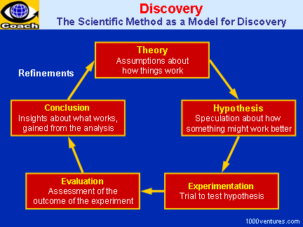 Discovery: Theory - Hypothesis - Experimentation - Evaluation - Conclusion
