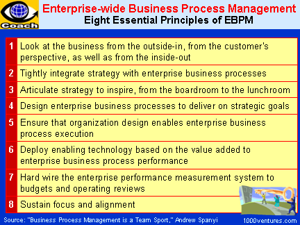Enterprise-wide Business Process Management (EBPM), Process-managed Enterprise