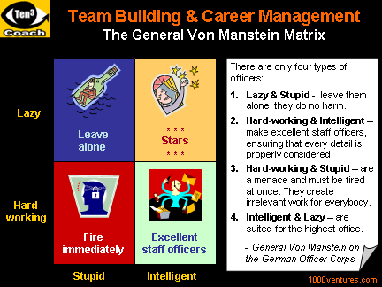 lee iacocca management principles If you want to make good use of your time, you've got to know what's most important and then give it all you've got ~ lee iacocca the tendency when you are pressured for time, and you have.