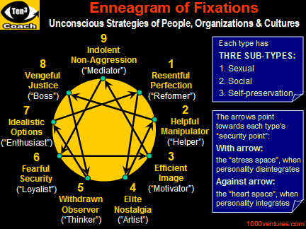 ENNEARGAM of Fixations