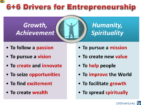 6+6 Drivers of Entrepreneurship
