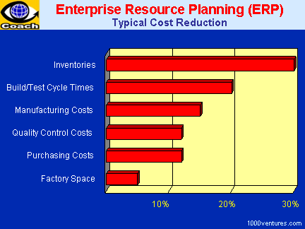 ENTERPRISE RESOURCE PLANNING (ERP) - Creating the Opportunity to Serve