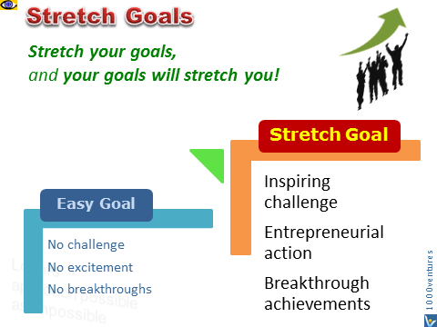 Stretch Goal - stretch your goals and your goals will stretch you, Vadim Kotelnikov